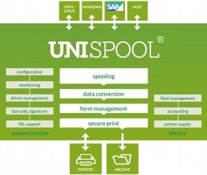 Holland House UniSpool for SAP